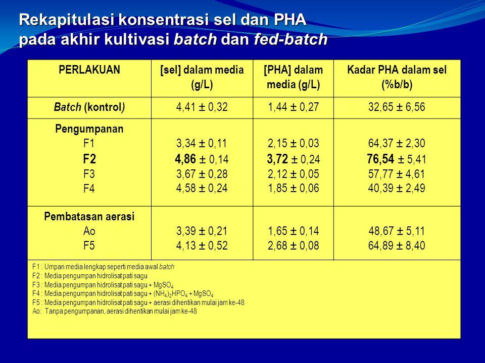 [sel] dalam media (g/L) [PHA] dalam media (g/L)